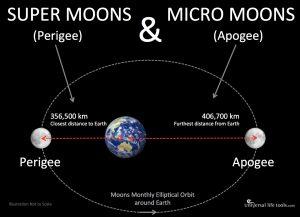 Super-Moon-Micro-Moon