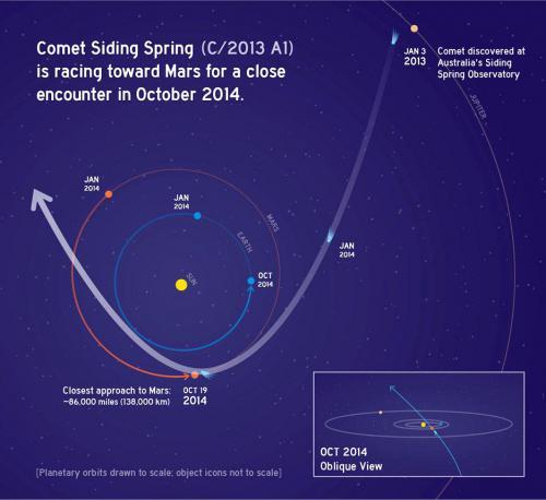 936x857_siding-spring-orbit-nasa-graphic-936px